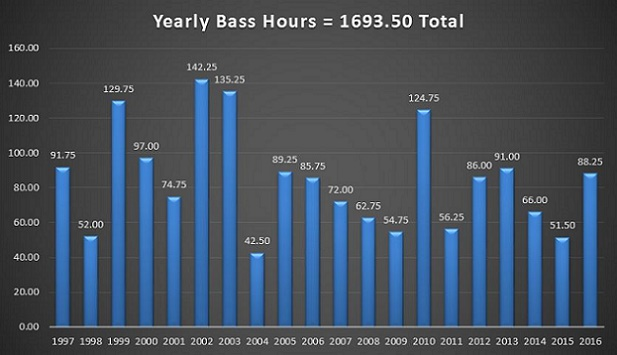20 Year Bass Hours