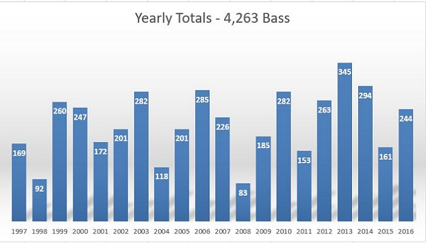 20 Year Yearly Totals